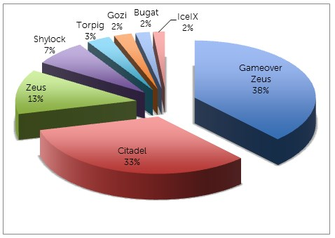 Zeus and Citadel the biggest banking botnets of 2013