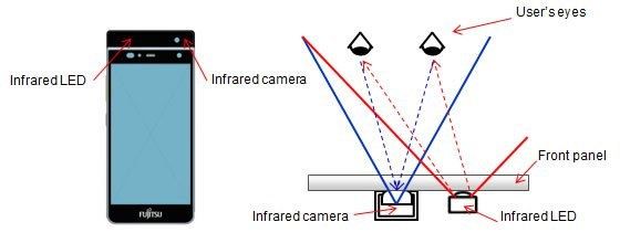 Fujitsu adds iris scanning to smartphone biometrics