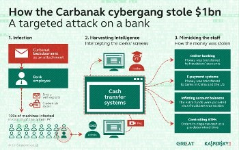 New links between Carbanak APT and Russian government?